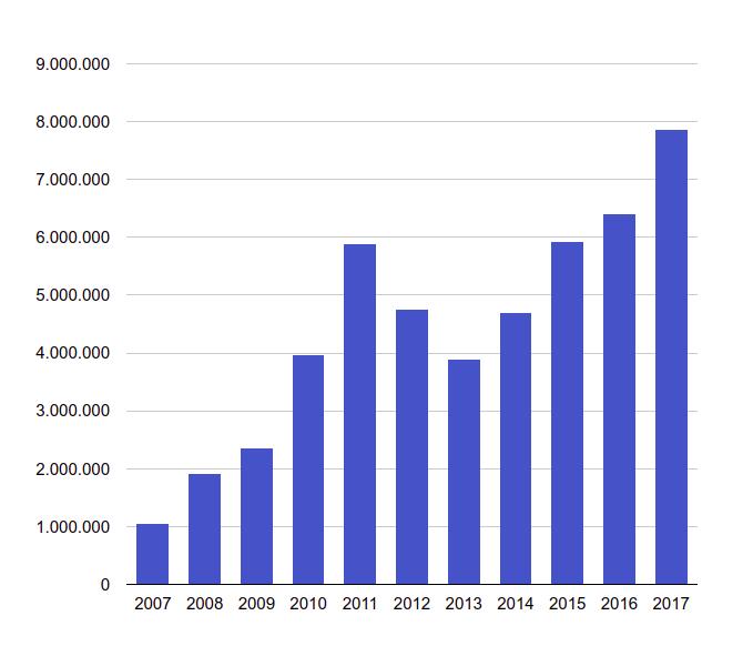 La SIA revenue chart