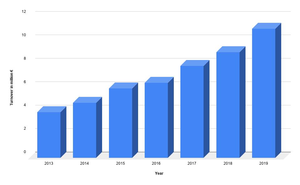 La SIA annual turnover chart
