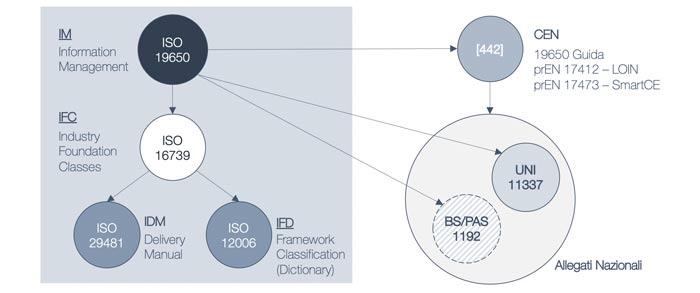 Mappa del sistema normativo volontario internazionale con l'uscita delle ISO 19650