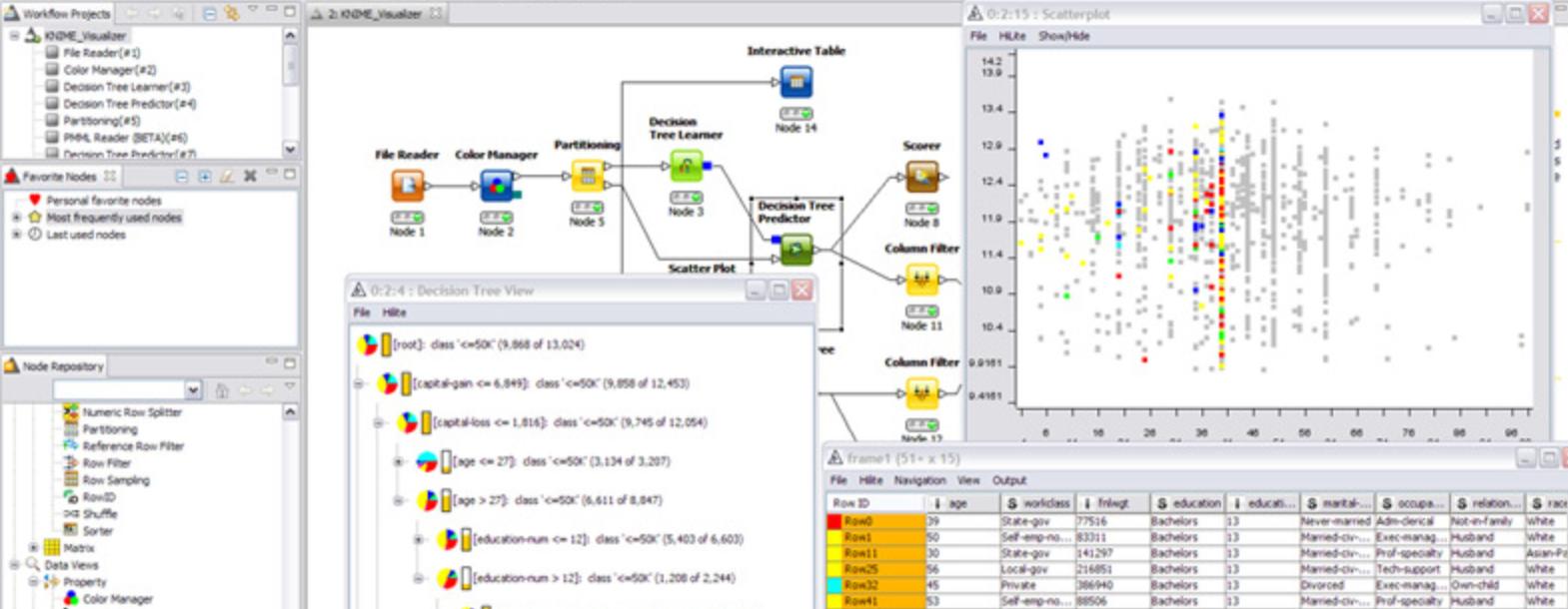 *KNIME, esempio di VPL per l'analisi dei dati e la reportistica
