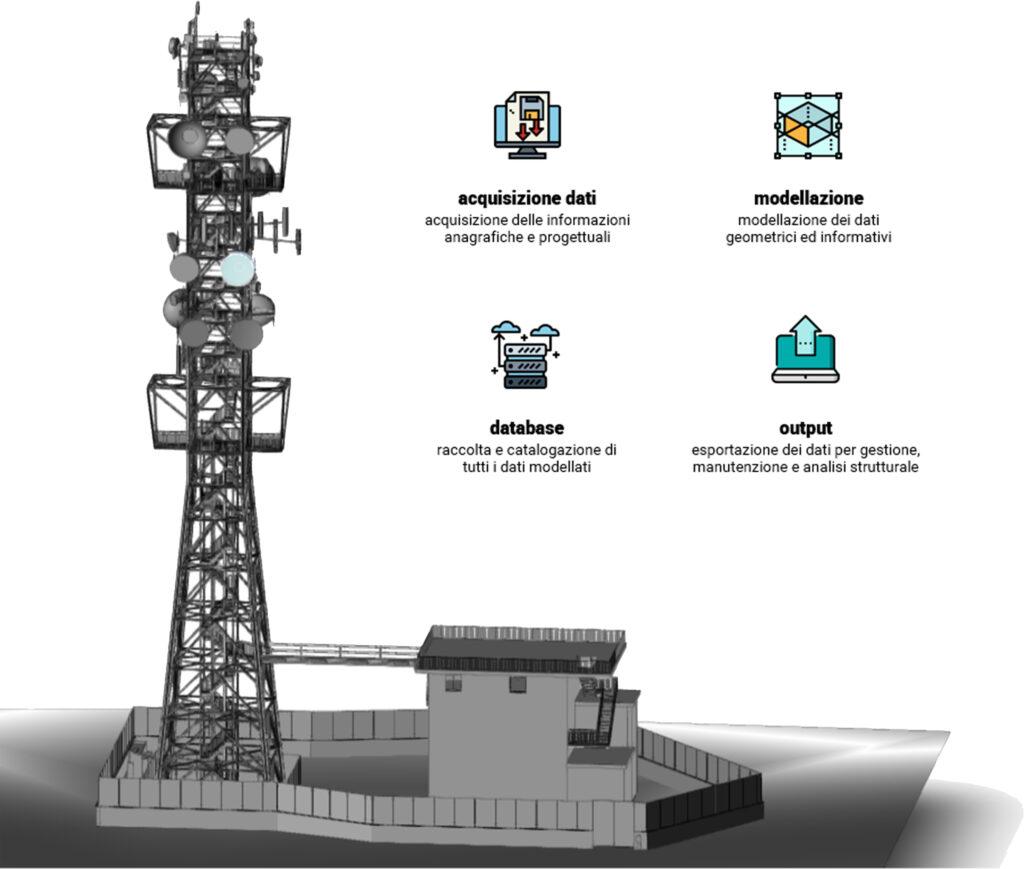 BIM infrastrutture per telecomunicazioni